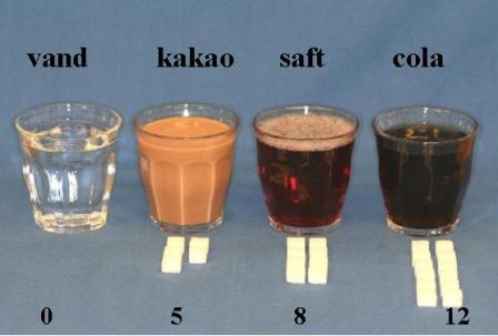 Viser hvor meget sukker der er i forskellige drikkevarer.