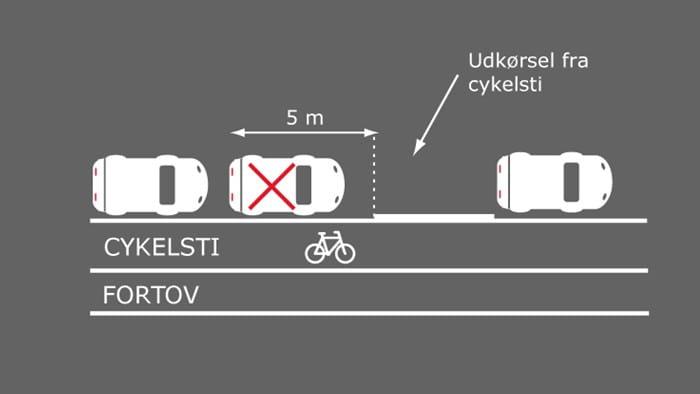 Billede viser parkering i forbindelse med cykelsti og fortov