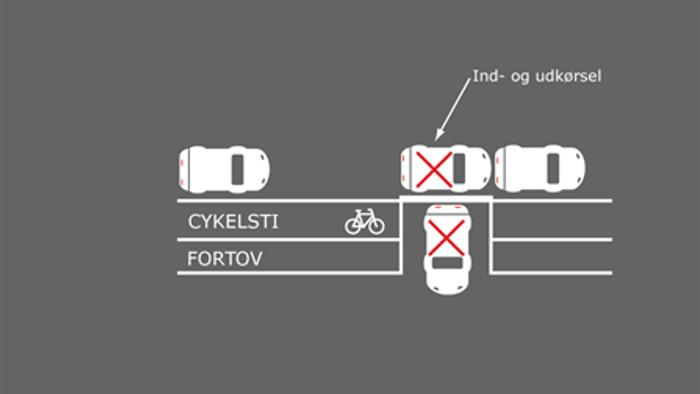 Billedet viser korrekt parkering i forbindelse med ind- og udkørsel