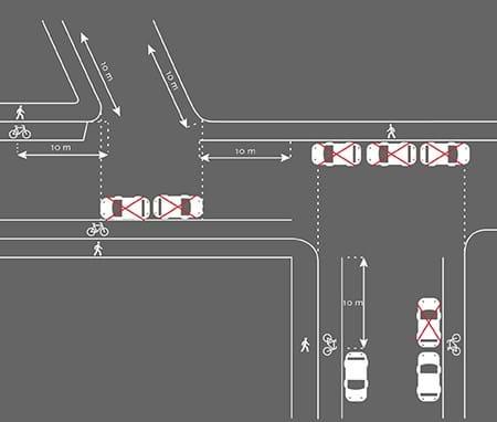 Billede forklarer 10 meter-reglen i vejkryds