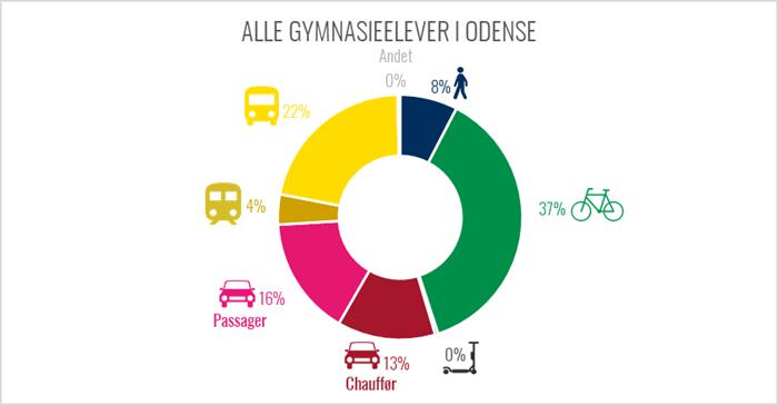 Diagram over de odenseanske gymnasieelevers transportvaner