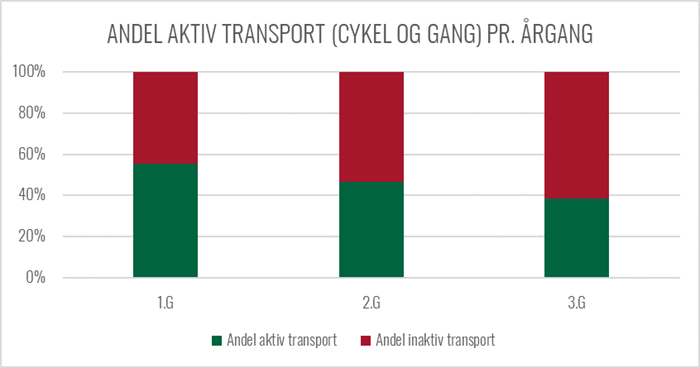 Graf over andelen af aktiv transport pr årgang
