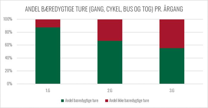 Graf over andelen af bæredygtig transport pr årgang