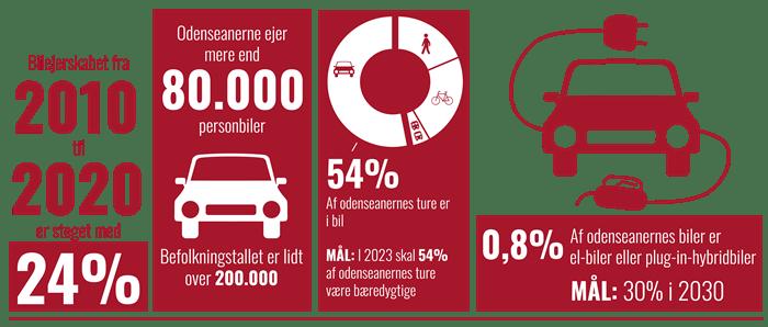 Infographic over bilture og bilejerskab i Odense