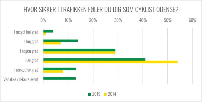 Graf over hvor sikker i trafikken cyklisterne i Odense føler sig
