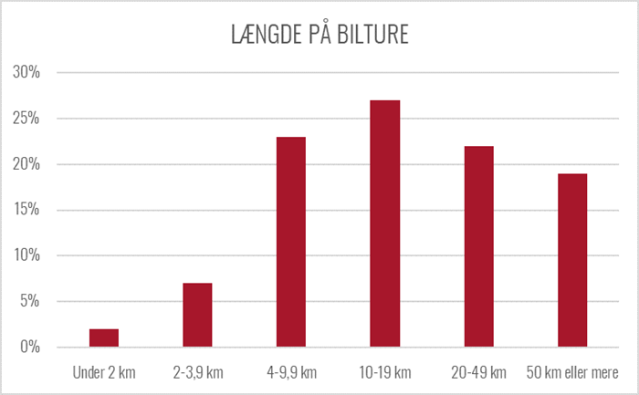 Graf over længden på odenseanernes bilture