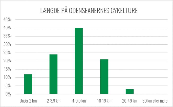Graf over længde på odenseanernes cykelture