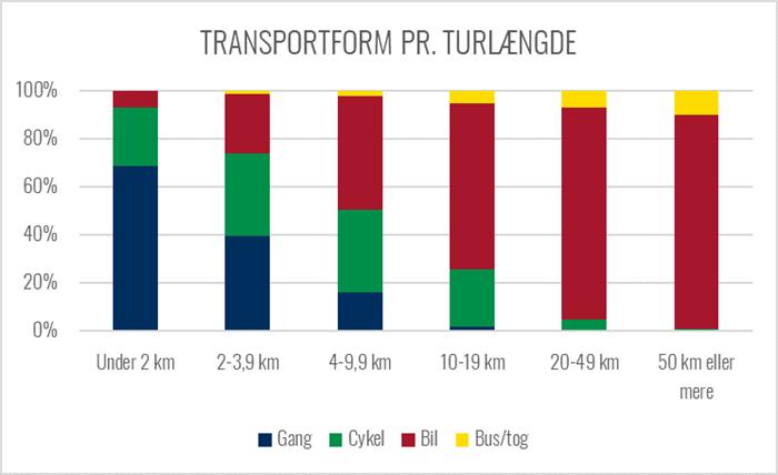 Graf over transportform ift turlængde