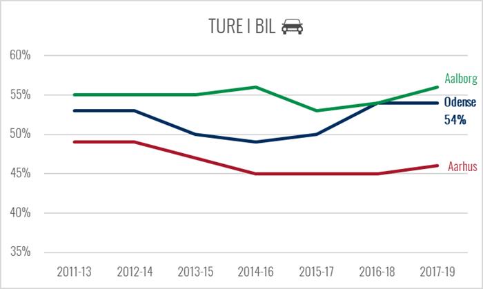 Graf over udviklingen i antallet af ture i bil