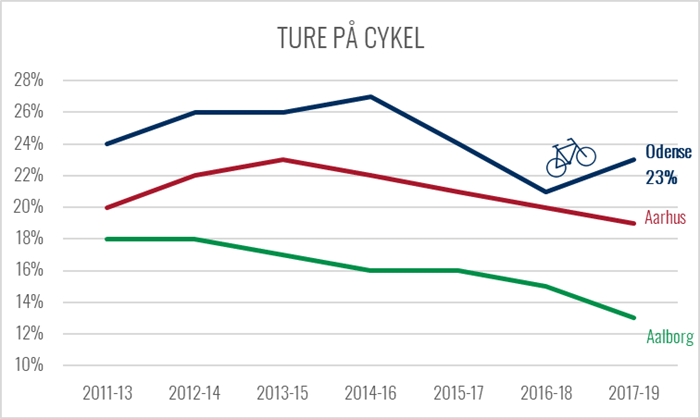 Graf over udviklingen i andelen af ture på cykel
