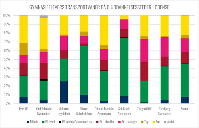 Graf over gymnasieelevers transportvaner på 8 gymnasier