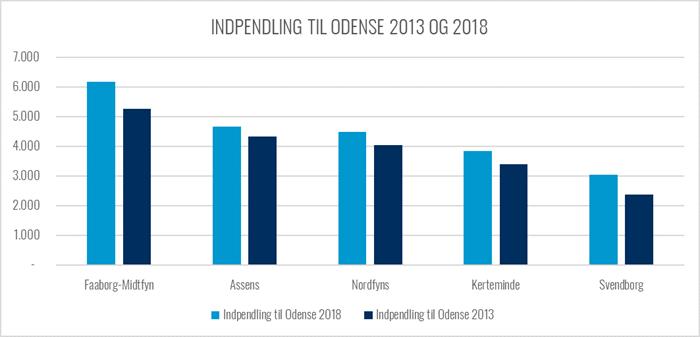 Graf over udviklingen i pendling til Odense fra 2013 til 2018