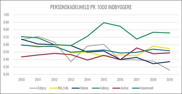 Graf over udviklingen i personskadeuheld pr indbyggere