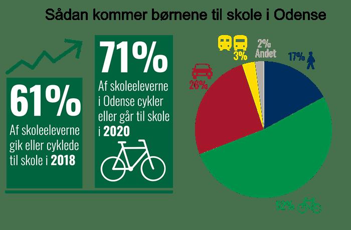Infographic om børns transportvaner til skole