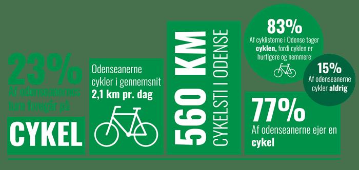 Infographic over udviklingen i cykeltrafik i Odense