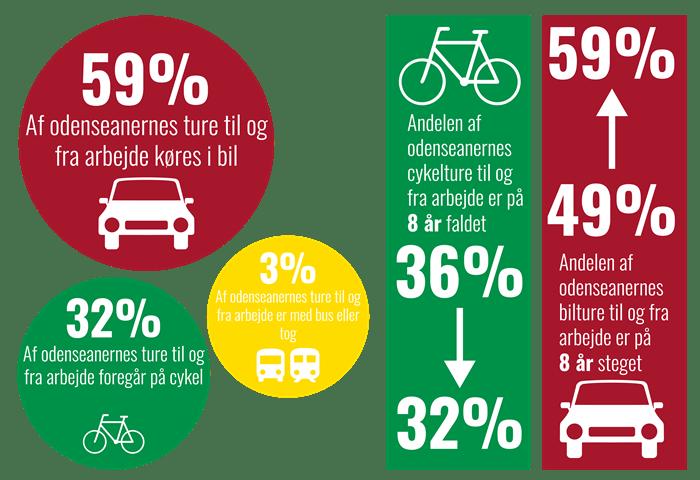 Infographic med nøgletal om pendling i Odense