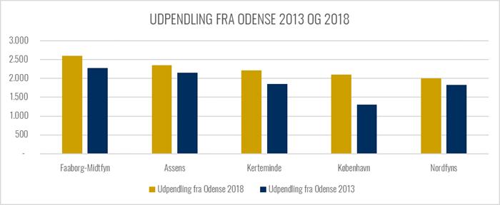 Graf over udviklingen i pendling ud af Odense fra 2013 til 2018