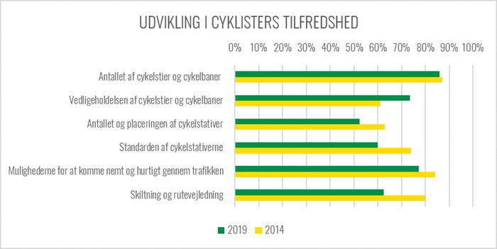 Graf over udviklingen i cyklisternes tilfredshed