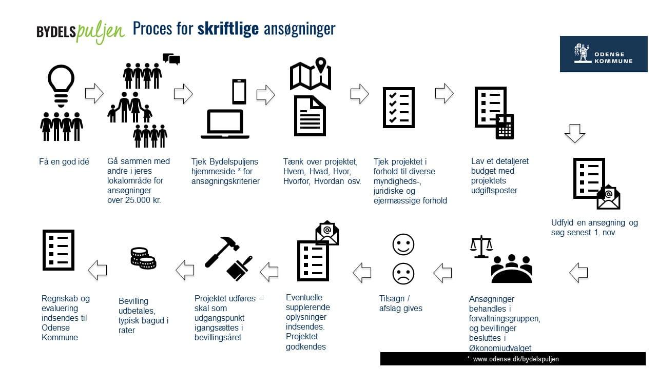 Proces for skriftlige ansøgninger til Bydelspuljen