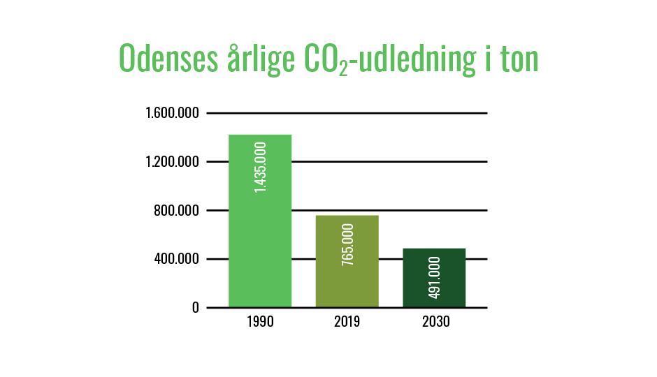 Årlig CO2-udledning i Odense. 1990: 1.435.000 tons. 2019: 765.000 tons. 2030: 491.000 tons