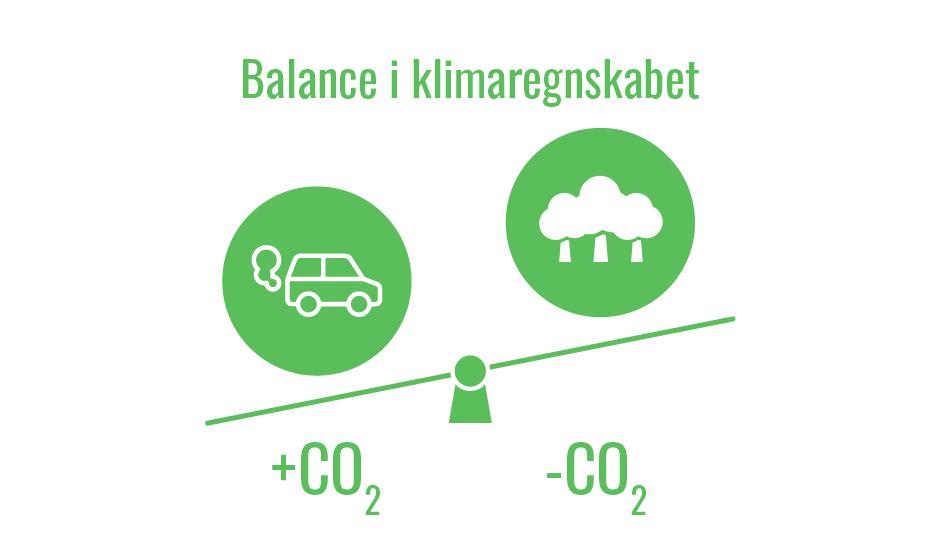 Balance i klimaregnskabet mellem udledning og optag af CO2