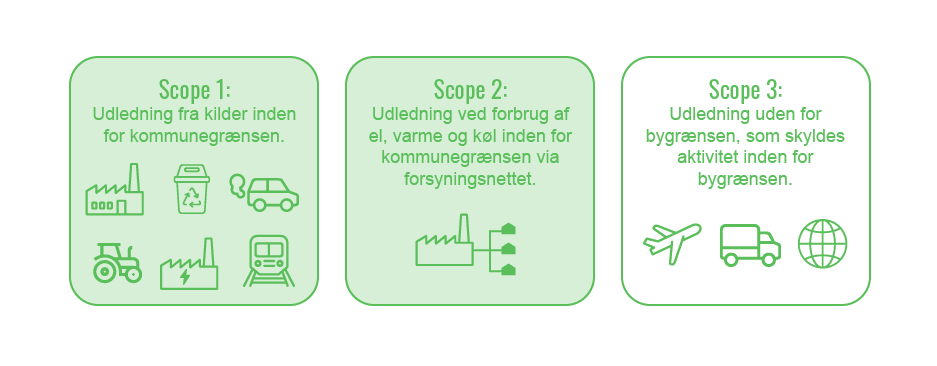 Odenses Klimaregnskab scope 1-3