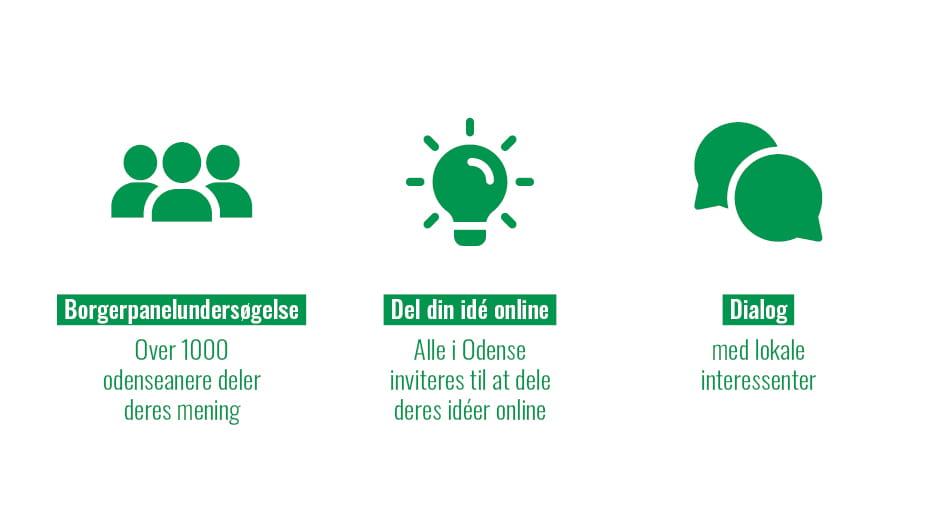 Borgerinddragelse 2021 1) Borgerpanelundersøgelse 2) Del din idé online 3) Dialog med lokale interessenter