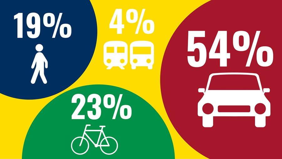 Nøgletal for trafik og mobilitet
