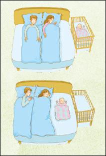 Tegning af familie der sover med spædbarn