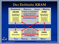 DET DOBBELTE KRAM
